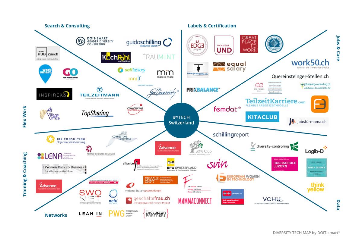 DOIT-smart Diversity Tech Map 2019
